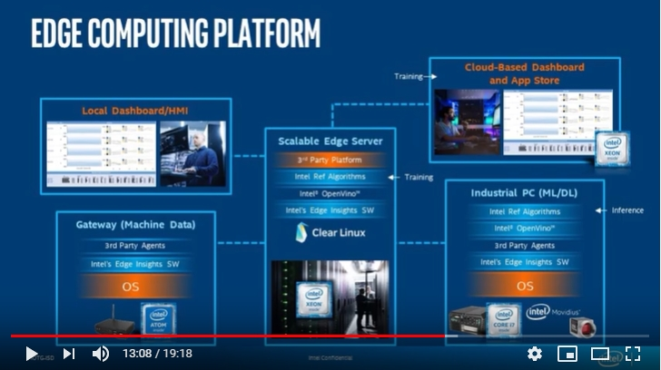 Introduction of Intel Edge Insights Software (EIS) Platform