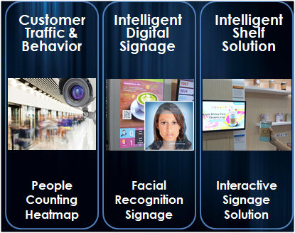 Avalue: Interactive Digital Signage with Facial Recognition